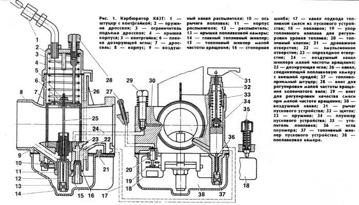 Схема карбюратора к-65